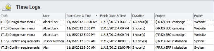 Labor Cost Estimation by Time Logs