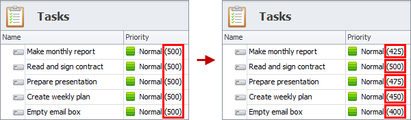 set task priority numeric values